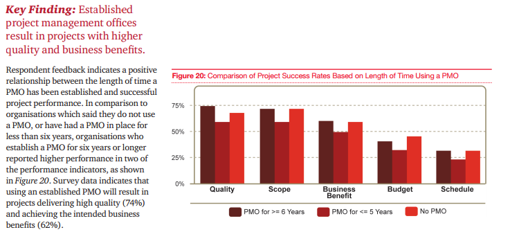 3. EPTI - Diagnóstico e Motivadores PWC Global Project Management Report Fonte: