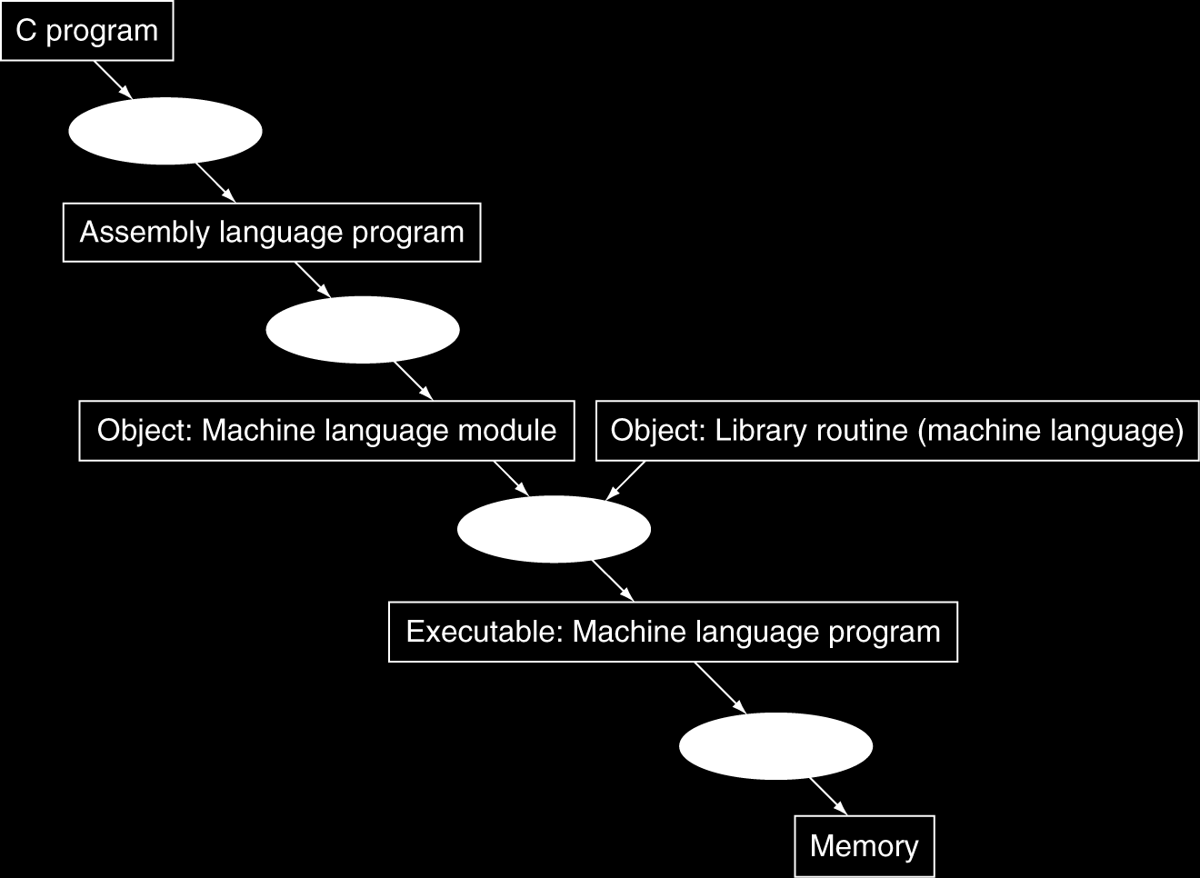 Many compilers produce object modules