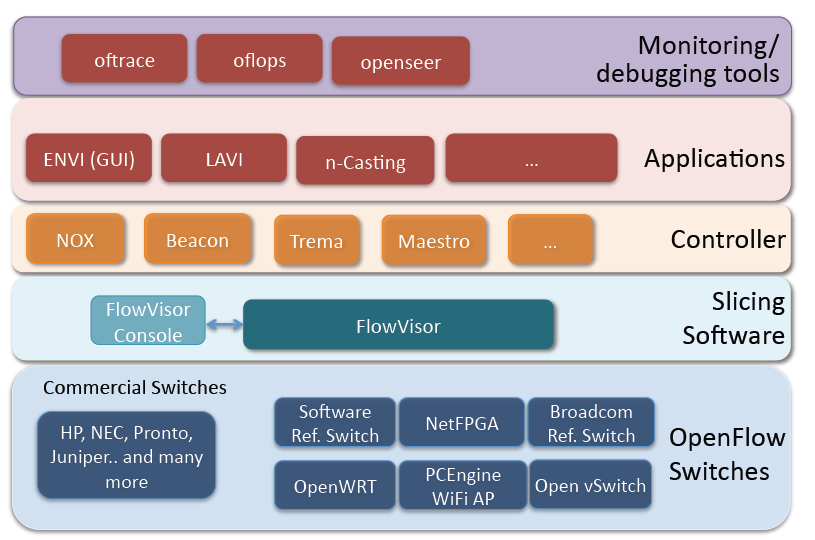 SDN Stack