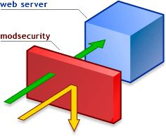 mod_security O que é o mod_security?
