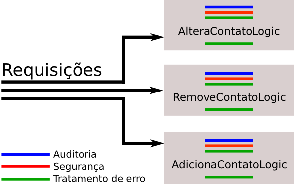 "throws Exception { // auditoria Logger.info(""acessando remove contato logic""); // autorização if(!usuario.ehcliente()) { request.getrequestdispatcher(""/acessonegado.jsp"")."