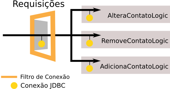 ServletResponse response, FilterChain chain) throws IOException, ServletException { // abre uma conexão Connection connection = new ConnectionFactory().
