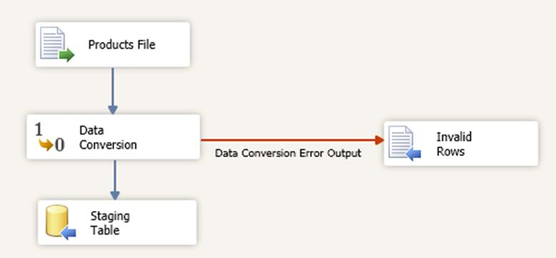 Manipulando Erros do Data Flow Configure Output para os componentes de data flow : Fail