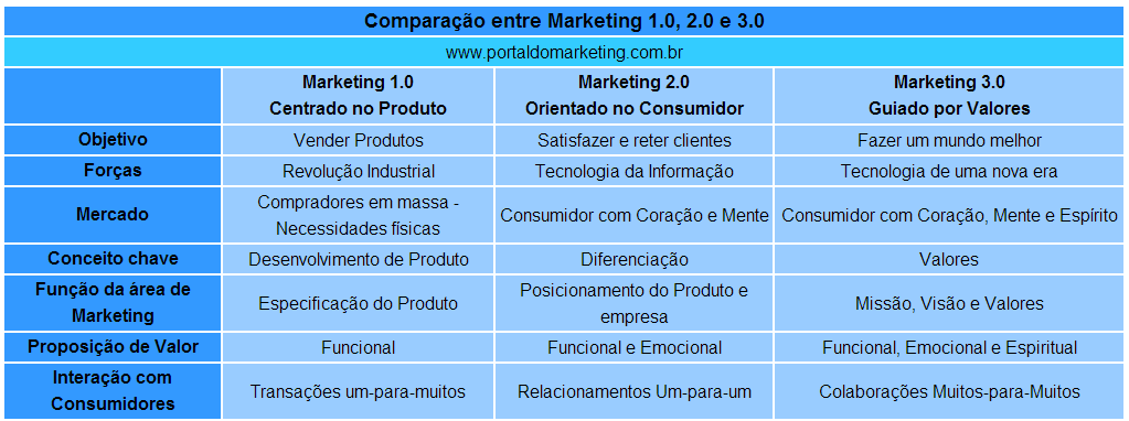 26 Figura 1 As definições de Kotler e a diferença entre as 3 eras do Marketing Fonte: Site Portal do Marketing, disponível em <http://www.portaldomarketing.com.br/artigos3/o_que_e_marketing_3_0.htm.