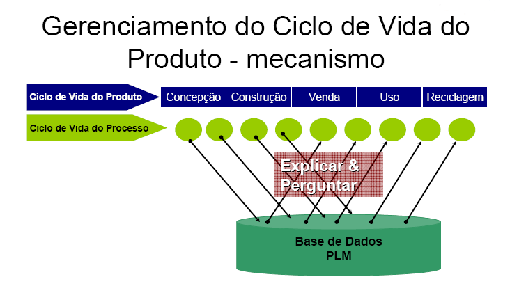 PLM Product