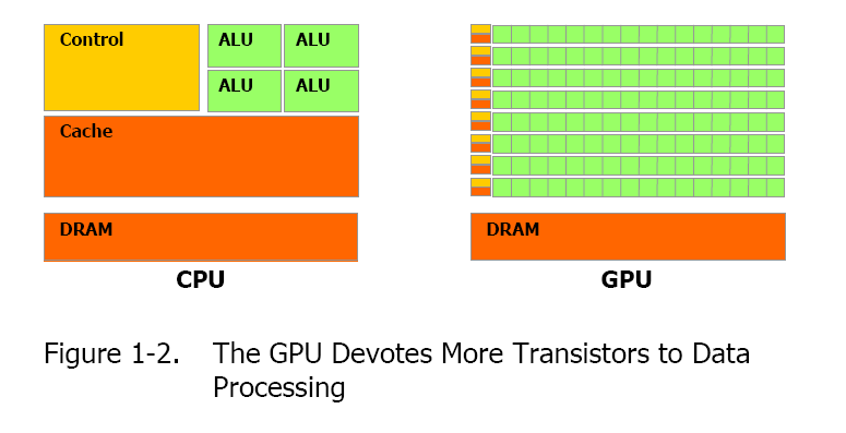 GPGPU CPU vs.