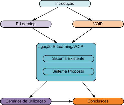 Canal PBX VoIP para E-learning Figura 1.1: Estrutura da tese Protocol (RTCP), Session Description Protocol (SDP) e Norma da ITU-T para Packet Based Multimedia Communications Systems (H.323).