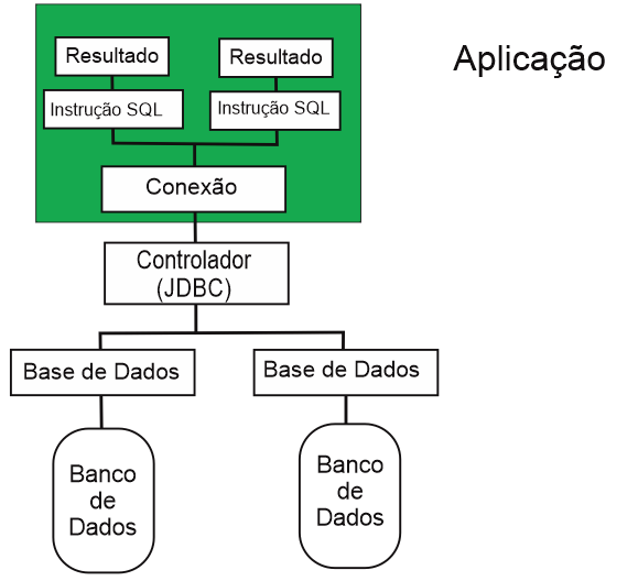22 1.5 SISTEMA GERENCIADOR DE BANCO DE DADOS ORACLE O Oracle Database 10g Express Edition (Oracle Database XE) é uma versão gratuita do banco de dados da Oracle.