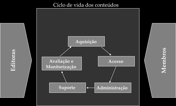 num diagrama circular que refere cinco categorias principais.