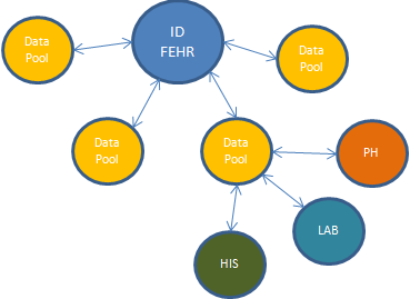 The model proposed is intended to create an integration framework for all the clinical data for each patient. Clinical data can be integrated into repositories called data pools.