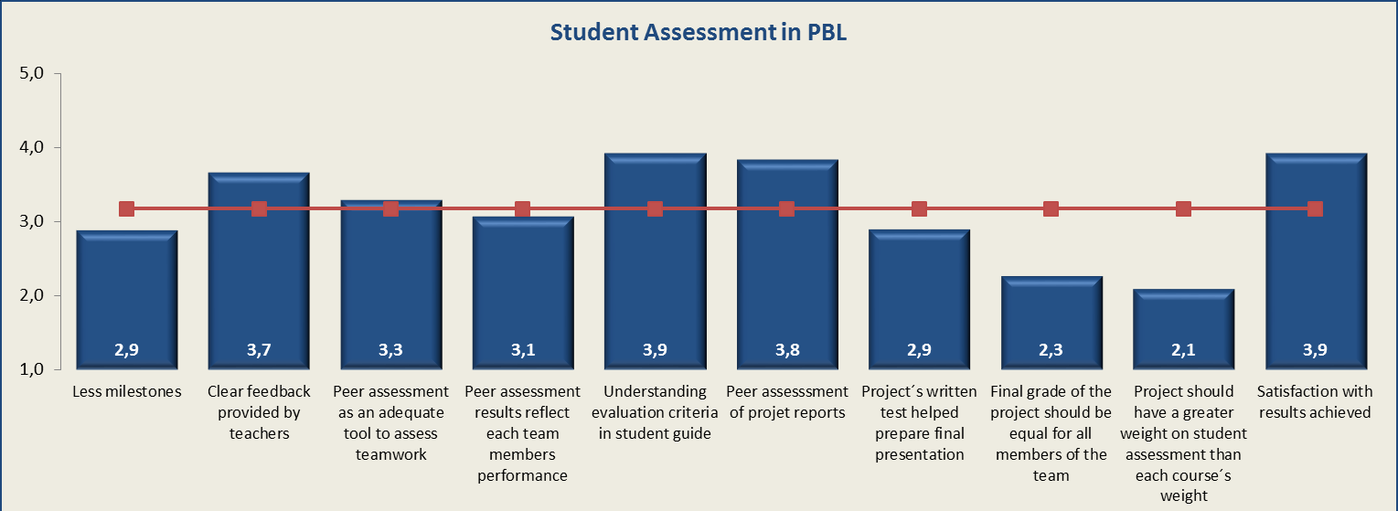 the perceptions of students related to the PBL as a learning methodology and the results of the survey are presented in Figure 2, showing the average obtained for each indicator used in this