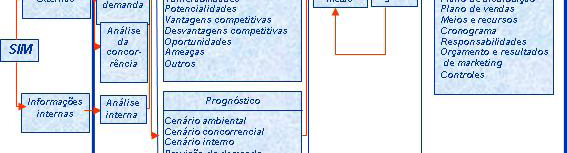 elaboração do plano de marketing Figura 1.