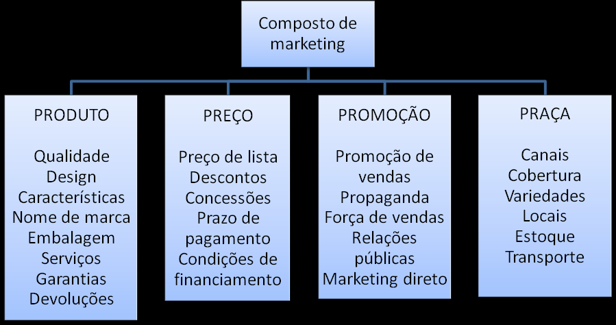 24 Figura 1: Composto de marketing Fonte: Adaptado de Kotler e Keller (2006) Na mesma tendência, Robert Lautgerborn (1990 apud KOTLER, 1998) sugere o composto de marketing 4P`s passem a ser 4C`s, e