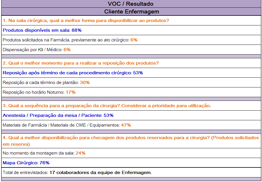 LEAN VOC VOC Voice of Customer: Para saber o que queremos e onde