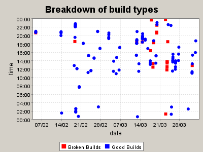 (a) Pie chart of build types (b) Build types by date Figure 2: Cruise control graphs Curiously, a Cruise Control server can be in charge of more than one tool.