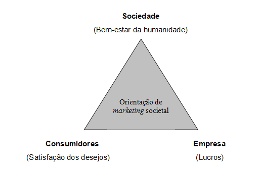 25 Figura 3- Três fatores que fundamentam a orientação do marketing societal Fonte: Kotler e Armstrong (2007, p.9) 2.4 Conceitos do Marketing Social Segundo Zenone (2006, p.