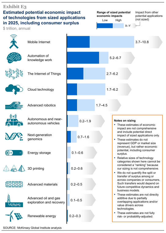 Fonte: McKinsey Global Institute (2013), Disruptive technologies: Advances that will transform