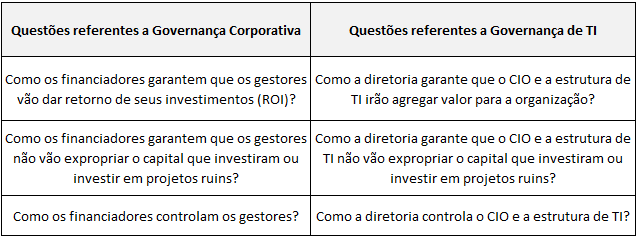 Tabela 3: Questões de Governança Corporativa e Governança de TI (SHLEIFER.