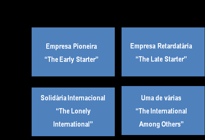 empresas em quatro estágios de internacionalização: The Early Starter,The Lonely International, The Late Starter e The International Among Others, como esquematizado na figura 2.