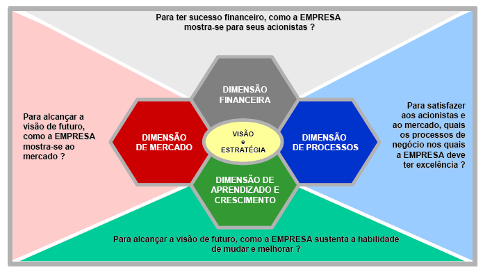 47 O Balanced Scorecard (FIG.