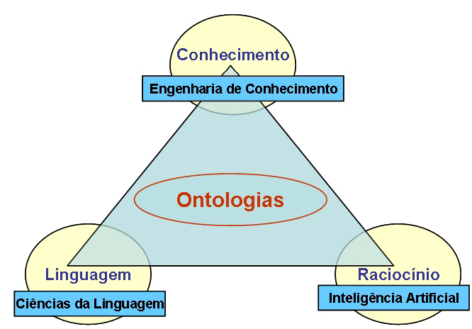 Knowledge portals: the knowledge worker s desktop Portais de Conhecimento (Semânticos) Ontologias de Domínio - CoP.
