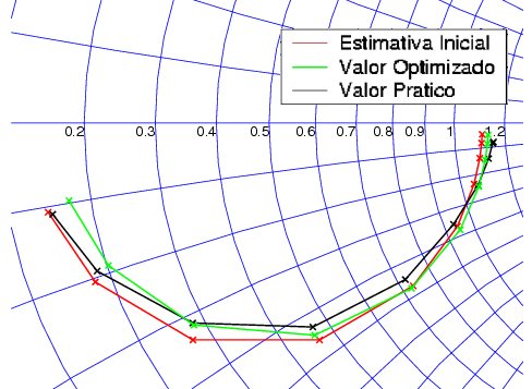 4.3 Resultados do Dispositivo RTD s119 59 Smith Chart j.8 j.9 j1 j1.2 j.7 j.6 j.5 j.4 j2 j.3 j.2 j.1.1.2.3.4.5.6.7.8.9 1 1.2 2 4 j.1 j.2 j.3 Plot of graf\m_ j.4 Zo = 5 Ohms j.5 Start frequency =.