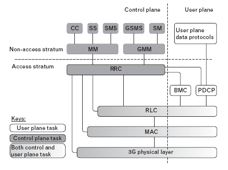 Interface Uu: A interface aérea para o 3G PHY (Physical Layer) MAC (Media Access Control) RLC (Radio Link Control) PDCP (Packet Data Convergence Protocol) BMC