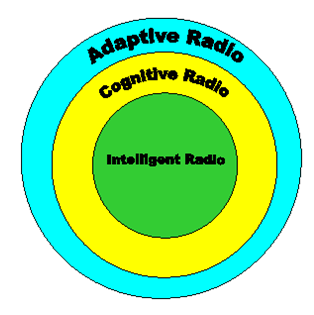 1. Definições Adaptive Radio (AR) Cognitive Radio (CR) Intelligent Radio (IR) Adaptive Radio communications systems have a means of monitoring their own performance and modifying their operating