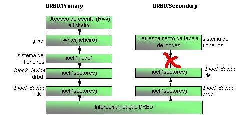 7.2.3 - DISTRIBUTED REPLICATED BLOCK DEVICE - DRBD Figura 7.
