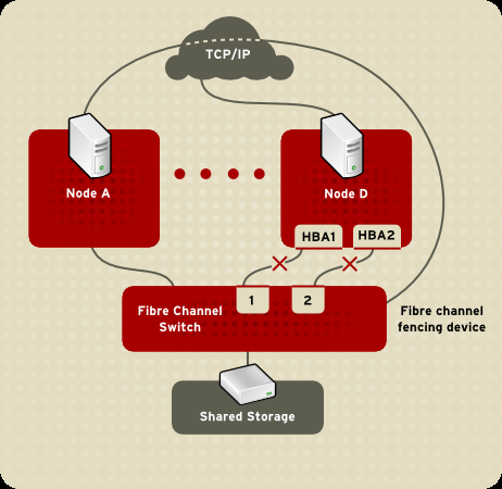 Capítulo 1. Red Hat Cluster Suite Visão geral storage, then the fencing method for the node must specify one fencing device for each path to Fibre Channel storage.