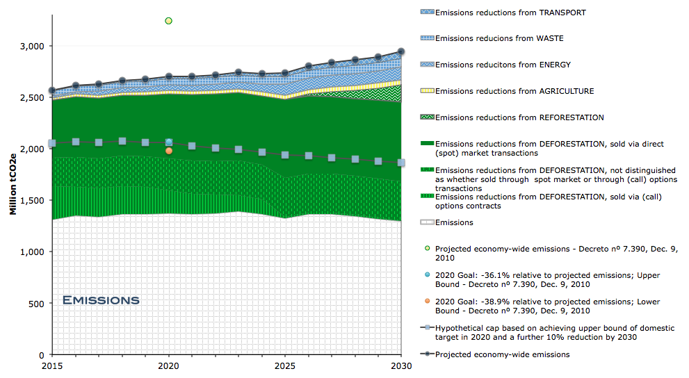 Figure 3 Estimated emissions reductions across sectors in Brazil over 2015-2030, with international trading under step-wise development of a global carbon market with declining risk over time Note: