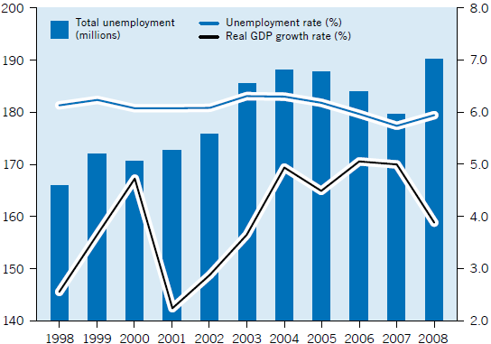 Figure III: Economies with female employment-to-population ratios below 30 per cent or above 70 per cent, 2006 Source: ILO Global Employment Trends Model As far as the unemployment statistics are