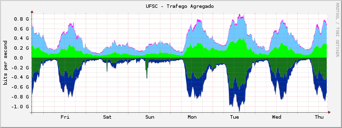 IPv6 + IPv4 Upload: ~ 800Mbps Download: ~ 900Mbps Estatísticas de Uso - UFSC IPv6 x IPv4 IPv6