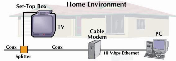 Home Area Network to/from cable headend cable modem router/