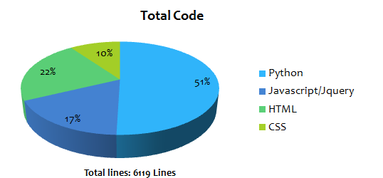 many languages and frameworks: Python with Django, Javascript with jquery, HTML and CSS. The graphic above details the number of lines written and the percentage for each language.