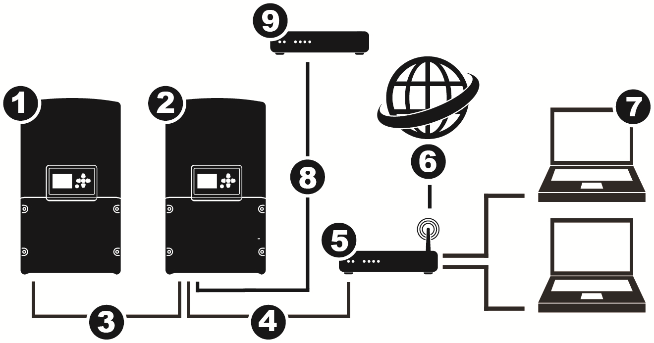 1. Inversor escravo 2. Inversor mestre 3. Cabo bus CAN 4. Cabo Ethernet 5. Router/Interruptor 6. World Wide Web 7. Computador 8. Cabo RS-485 9. Registador de dados Figura 6.3.2: Ligação com rede e World Wide Web Ligue o inversor e o computador ao router/interruptor com um cabo Ethernet normal.