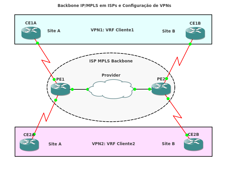 MPLS (Multiprotocol Label Switching) Figura.