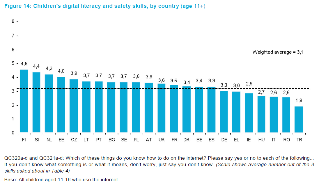 Risks and safety on the internet: The perspective of European children.