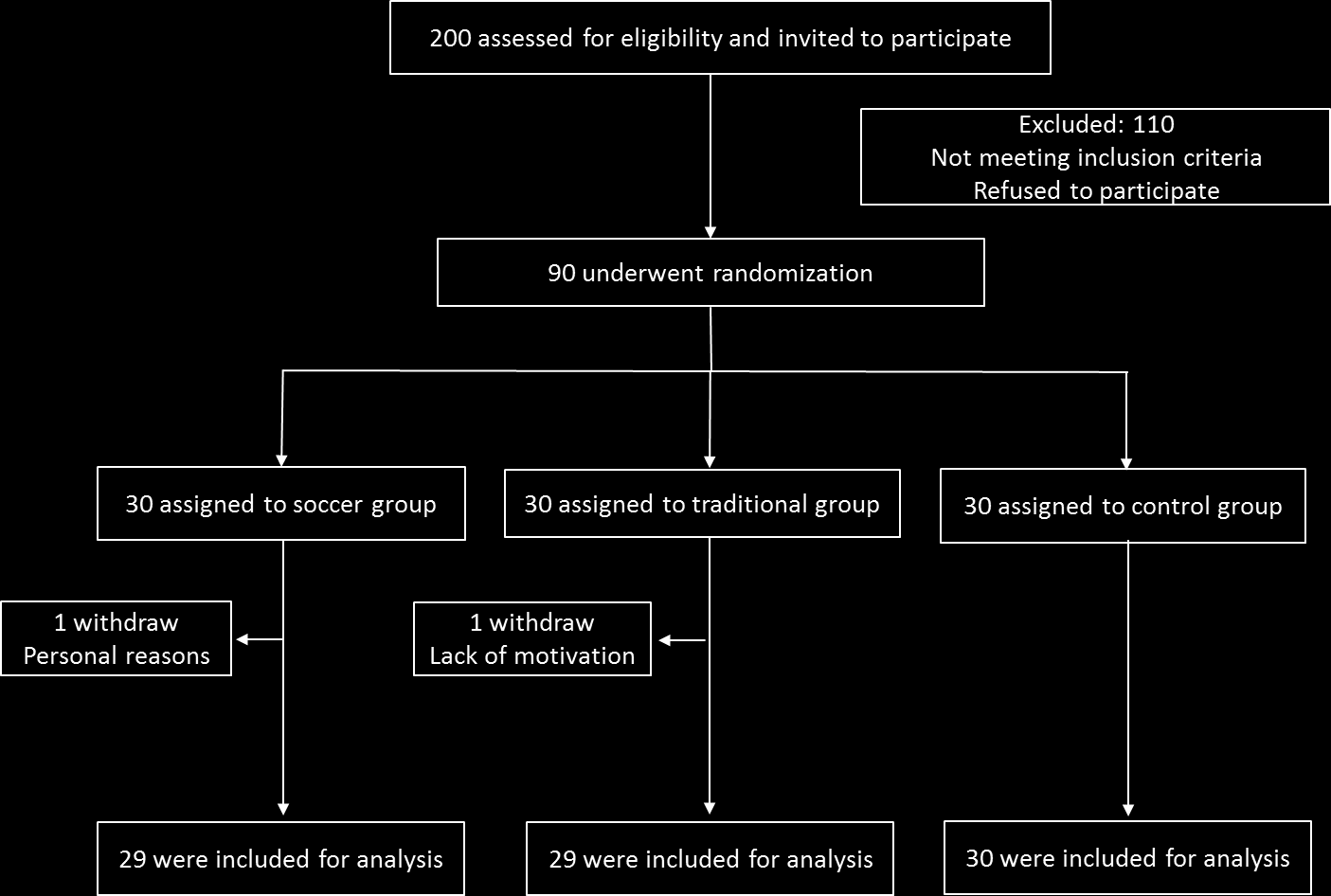 Figure 1. Participant flow diagram. Results achieved: randomization of the intervention groups. Resources allocated to this task: Principal investigator.