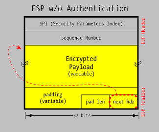 authentication and encryption do not incorporate the IP header being modified by NAT. Nevertheless, NAT does impose some challenges even on ESP.