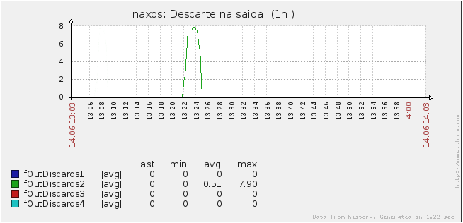 FIG. 5.8: Descarte de pacotes na saída da interface ocorrido durante o experimento 1 na heurística Cisco FIG. 5.9: Descarte de pacotes nas saídas das interfaces ocorrido durante o experimento 1 na heurística Cisco modificado FIG.