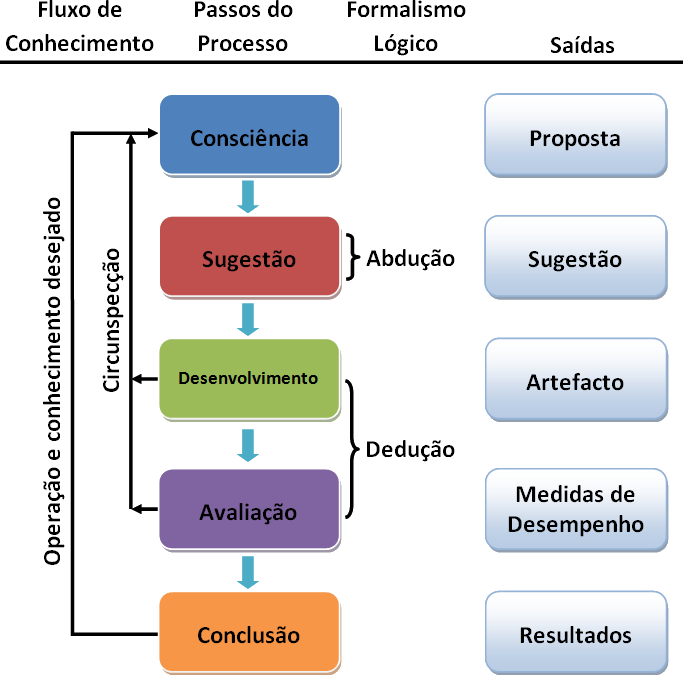 Fig. VII - Metodologia geral de design research [51] As etapas referidas na Fig. VII têm o seguinte significado, segundo Vaishnavi & Kuechler [54]: 1.