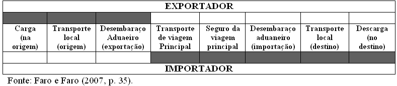 "Grupo ""F"": Transporte internacional não pago. FCA FREE CARRIER TRANSPORTADOR LIVRE (...LOCAL DESIGNADO) FAS FREE ALONGSIDE SHIP LIVRE NO COSTADO DO NAVIO (...PORTO DE EMBARQUE) FOB FREE ON BOARD (."