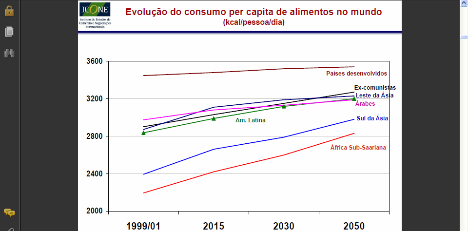AGROVISION World Estimates- of Consultores changes in per em capita Agronegócios consumption of food (kcal/person/day) Besides the expected increase of population, the quantity and quality of
