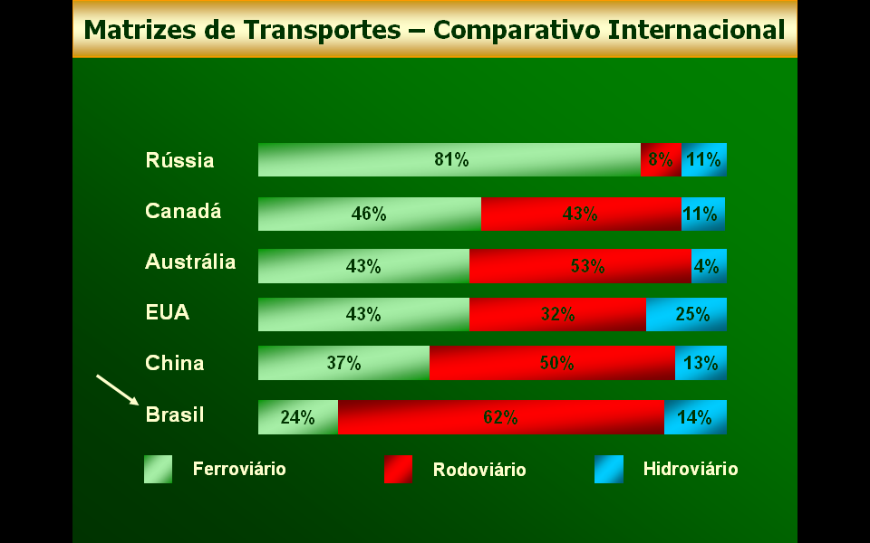 International transports matrix - Comparatives Russia