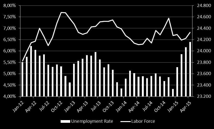 Labor Market Deterioration in labor market conditions in 2015 is expected.