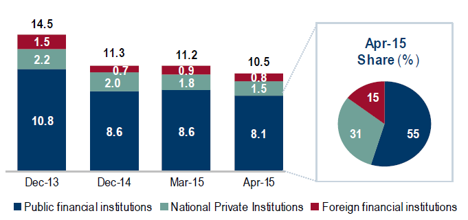 Bank loans Participation of public on total credit portfolio increased from 34% in 2007 to 59% on December 2014.