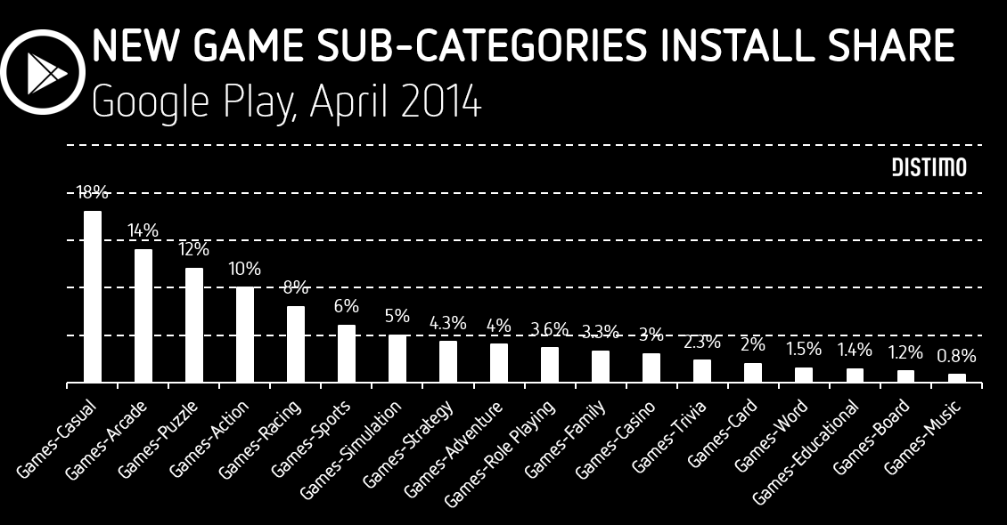 21 FIGURA 1: New Game sub-categories install share FONTE: SCHOGER (2014).