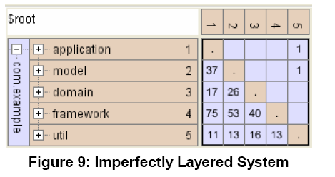 Imperfectly Layered System Module util depends on application and model Dependency