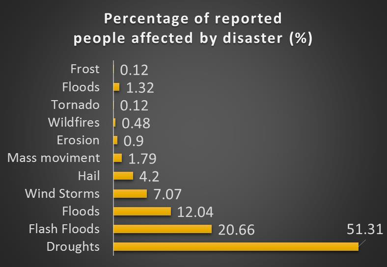 Natural Disasters and Population Source: IBGE, 2010 Governance & Policies for: Disaster Risk Reduction and Adaptation* Urban Water Management Climate